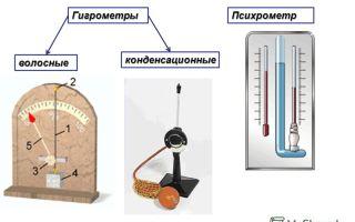 Влажность воздуха в помещении: приборы для измерения, их виды и принцип работы, показатели нормы