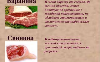 Как готовить баранину, свинину, кролика и другое мясо без специфического протухшего запаха