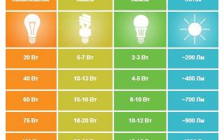 Какие светодиодные лампы лучше для дома, выбор и характеристики