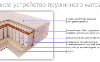 Какой матрас лучше выбрать: пружинный или беспружинный, с зависимым или независимым блоком