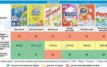 Какой лучше выбрать детский порошок: особенности состава, отличия от других средств для новорожденных