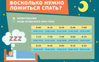 Во сколько надо ложиться спать и просыпаться, чтобы полноценно выспаться, нужен ли длительный сон