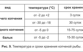 Копчёная рыба: температура хранения, условия и способы, признаки испорченности и сроки годности