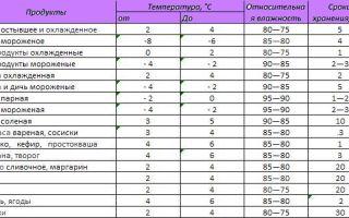 Как правильно хранить продукты: температуры, сроки и таблица хранения
